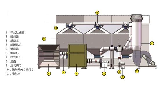 喷漆房 移动伸缩喷漆房 催化燃烧废气处理